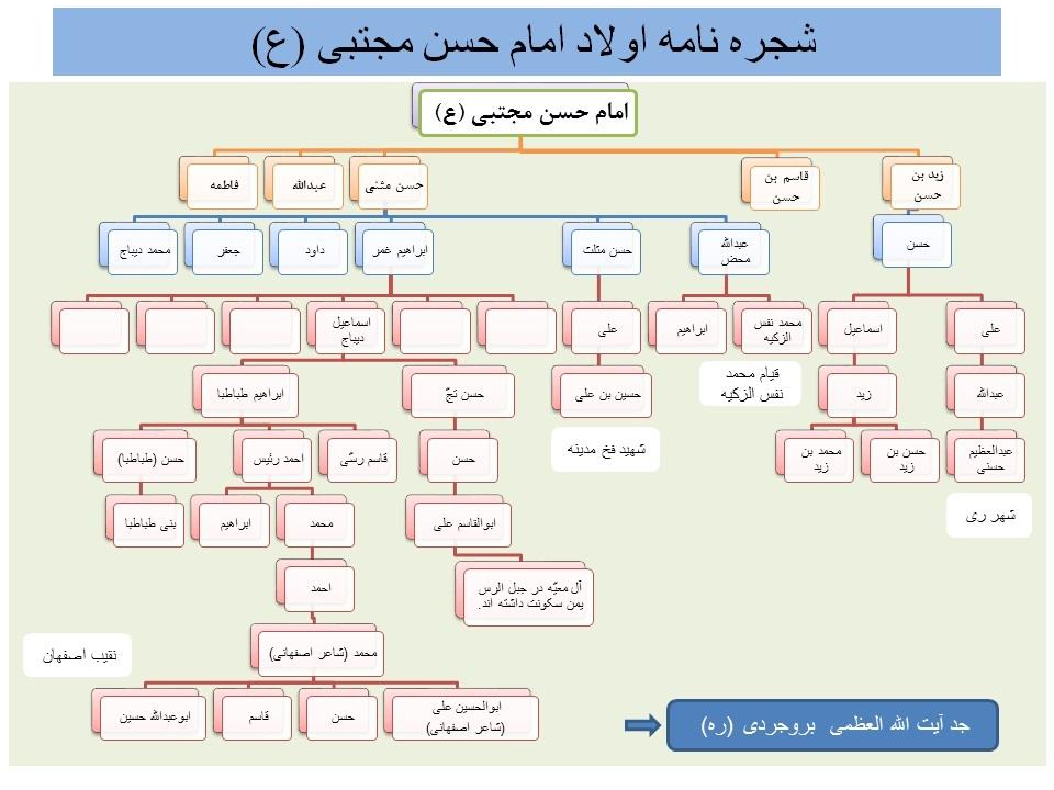 شجره نامه سادات طباطبایی فرزندان امام حسن مجتبی (ع)- در صورت ذخیره در اندازه بزرگ دیده می شود.