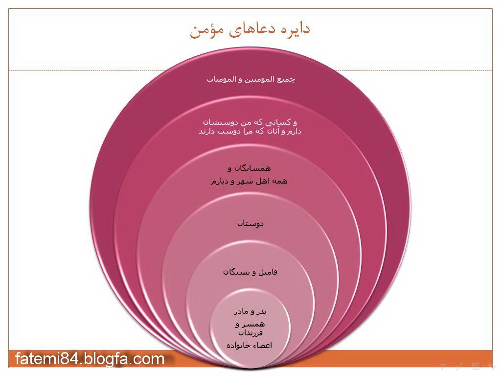 نمودار دایره دعاهای مومن